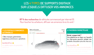types_supports_digitaux_diffusion_annonces_vehicule