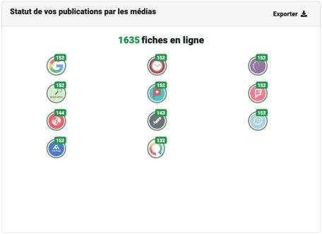 Aperçu diffusion sur portails de référencement local Ubiflow