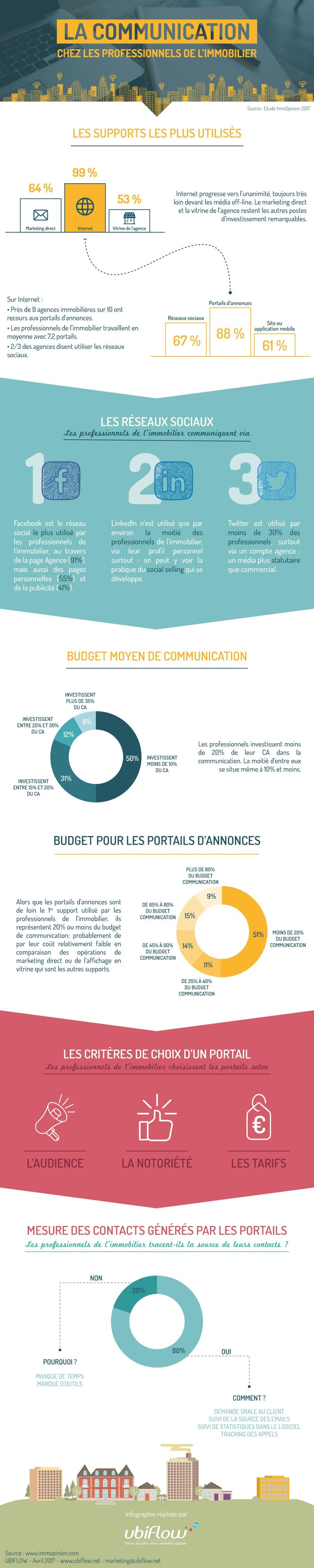 Infographie _ La communication chez les professionnels de l'immobilier