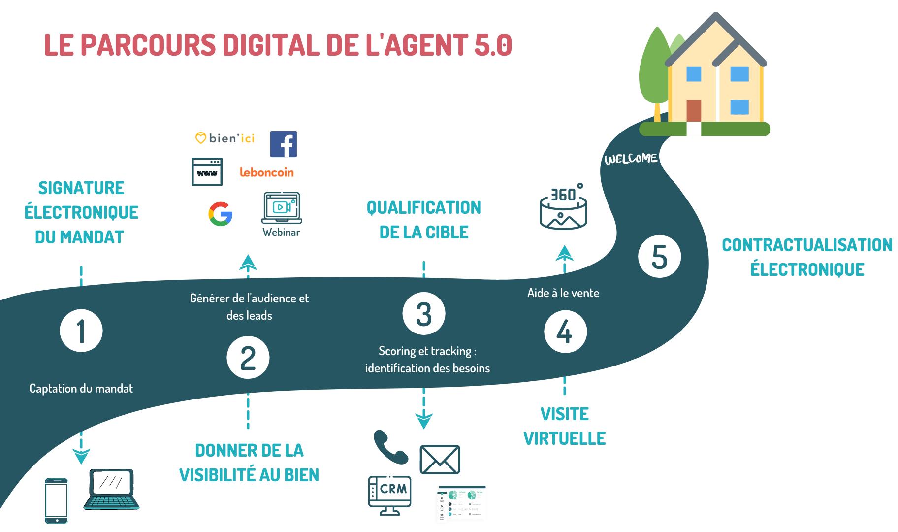 parcours_digital_agent_5_0